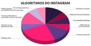 Algoritmos do Instagram: como isso funciona, afinal